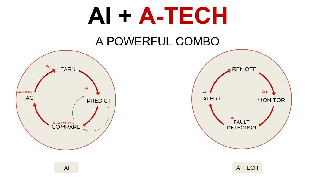 A-TECH Smart Cloud